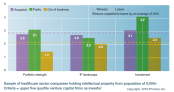 IP Ratings for VC Backed Growth Companies by IPVision