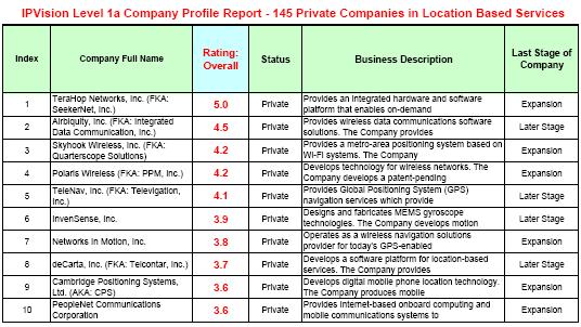 Patent Position Analytics