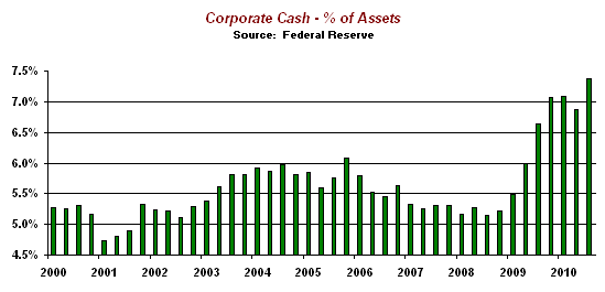 Corporate Cash as a Percentage of Assets at all time high
