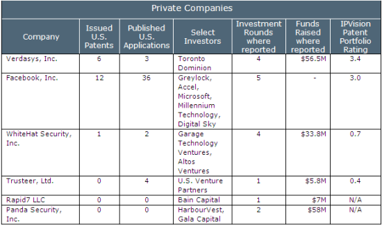 patent positions in security industry - vc funded