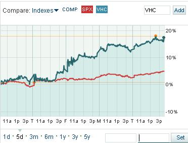 VirnetX Post-Settlement Stock Performance