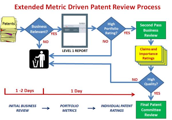 PatentCommitteeFlowchart resized 600