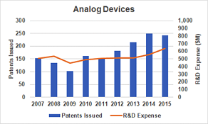 Analog devices image