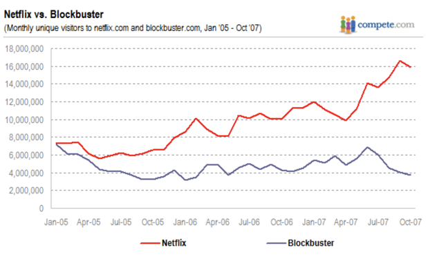 netflix and blockbuster market share