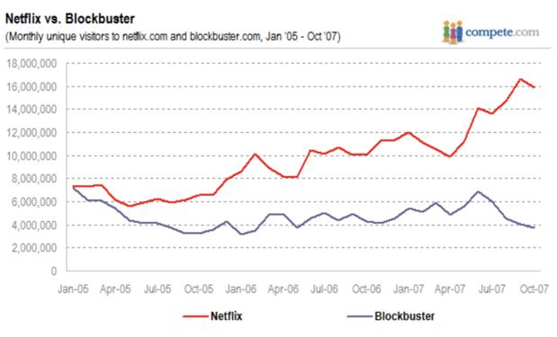 netflix and blockbuster market share