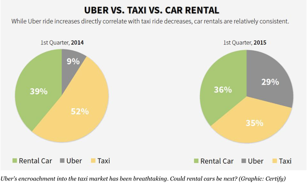 uber captures major market share chart
