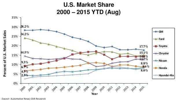 american cars losing market share