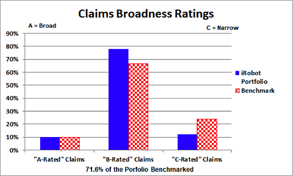 irobot example claims broadness