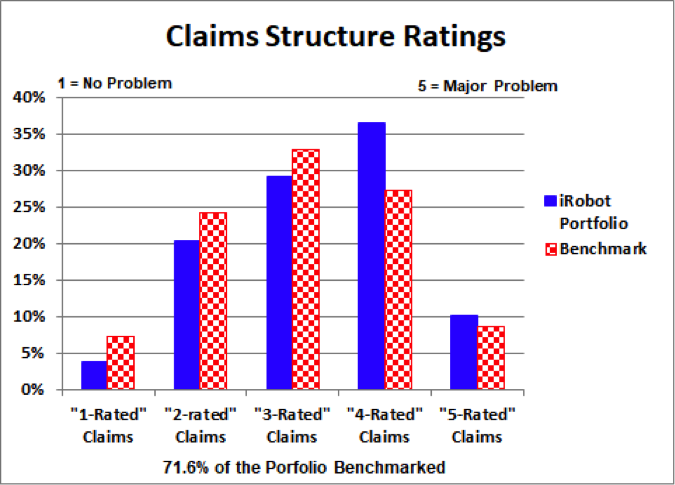 irobot example claims structure