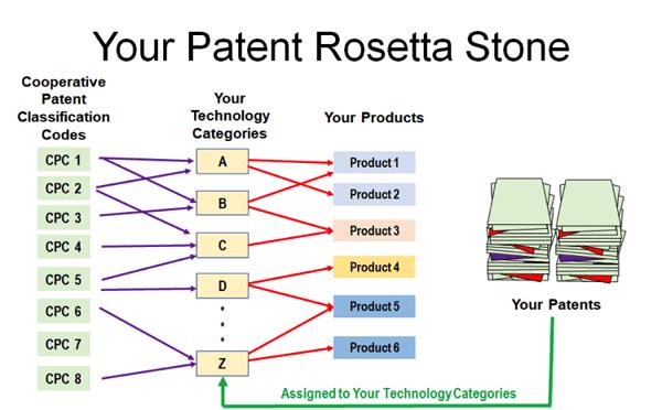 patent rosetta stone 2