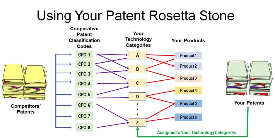 patent rosetta stone 3