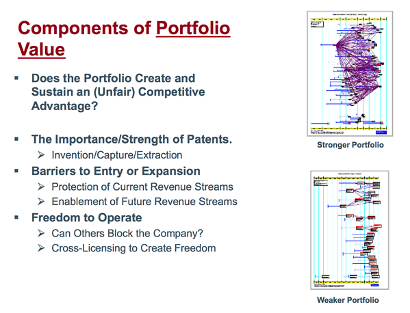 portfolio value components