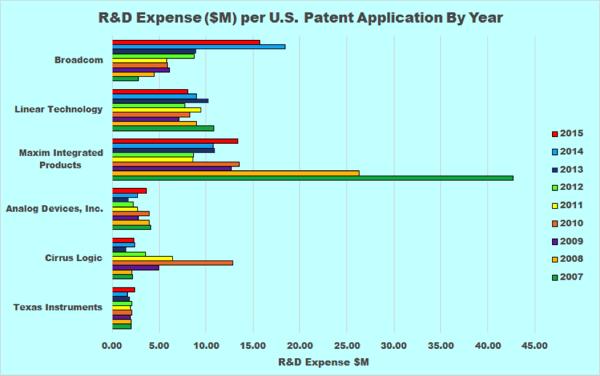r&d expense per patent