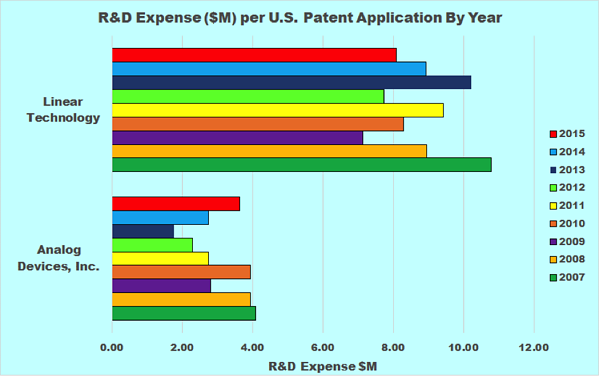 rd expense per patent application