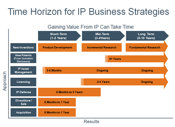 time horizons for IP strategy